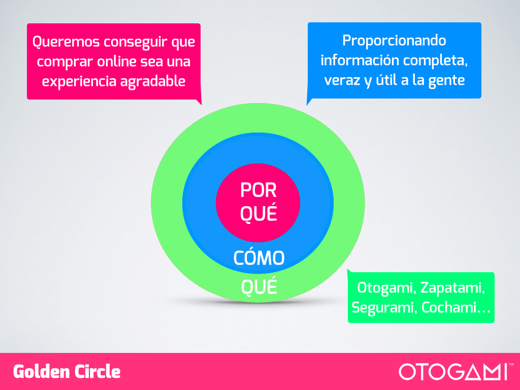 El Golden Circle de Otogami