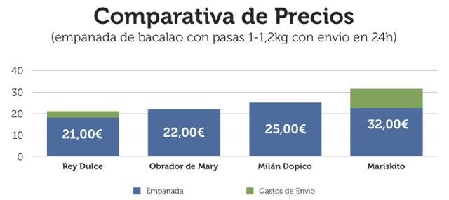 Comparativa de Precios de empanadas Milán Dopico