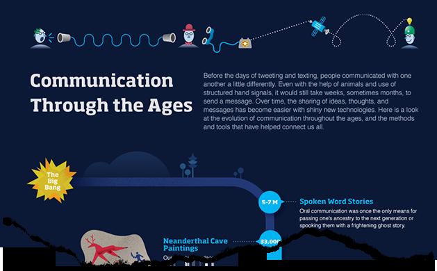 Comunicación a través del tiempo