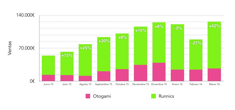 evolucion-ventas-runnics-otogami