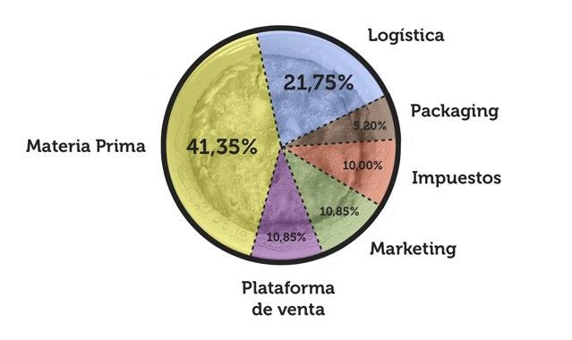 Porcentaje de gastos en Milán Dopico
