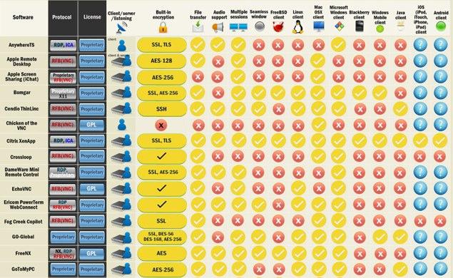 Matriz comparativa por funcionalidades de producto