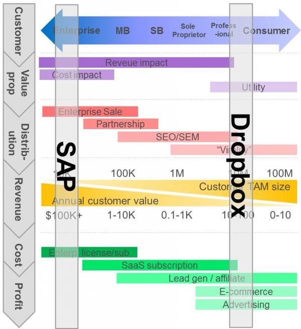 Estrategias para distintos modelos de negocio online