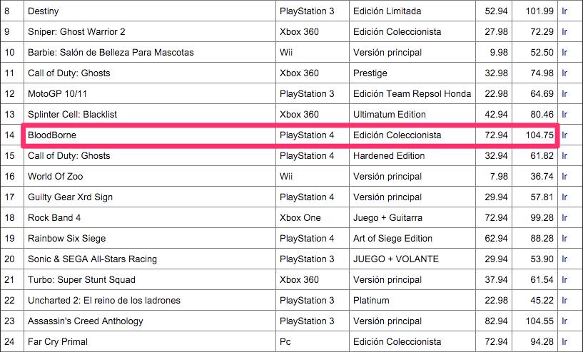 Un ejemplo de informe con los juegos donde una tienda tenía el mejor precio y su diferencia con la competencia. En un sector con tan poco margen como los videojuegos, ORO PURO.
