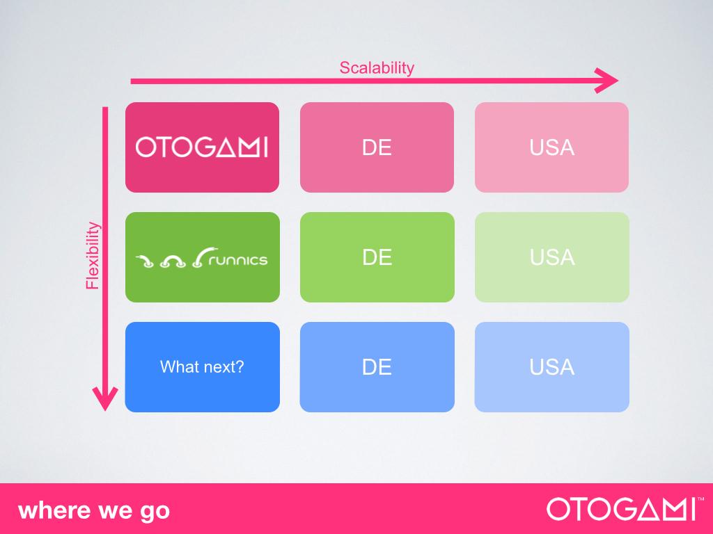 Modelo de Otogami