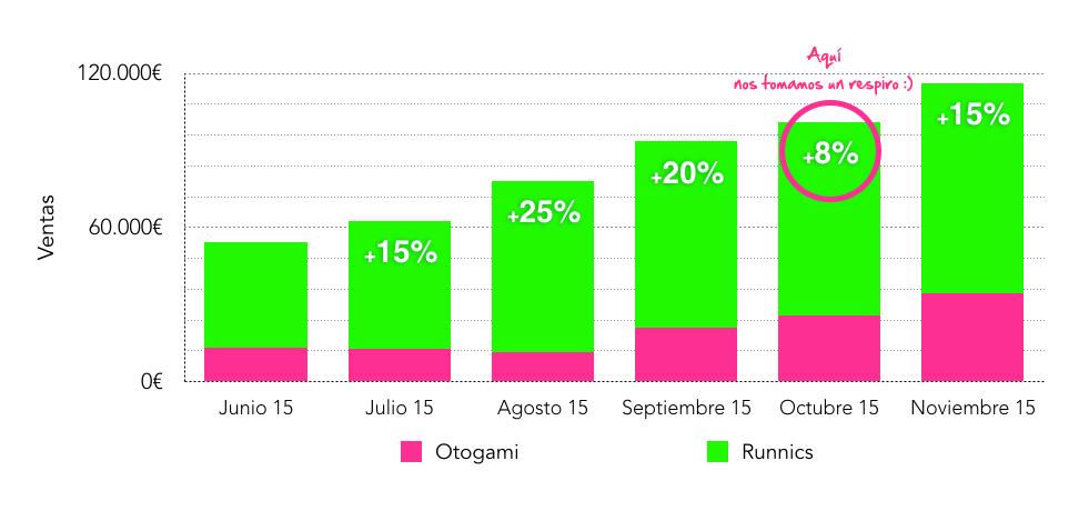 runnics-evolucion-ventas-desde-marketplace