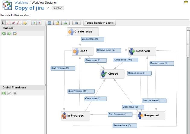 Diseñador Visual de Workflow en JIRA